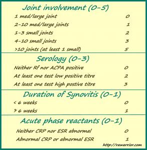 new ACR RA diagnostic criteria
