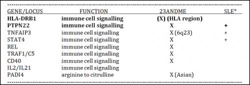 Fundamental Studies of RA Genomics (Table1)