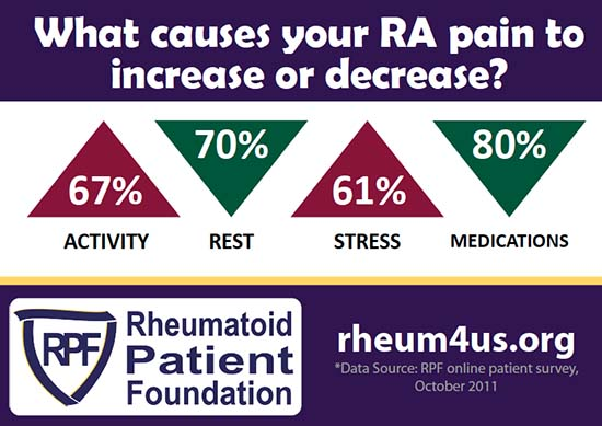 Rheumatoid Patient Foundation poster section