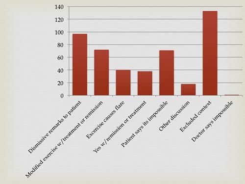 Rheumatoid arthritis exercise comments bar graph