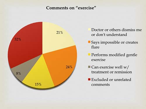 Rheumatoid arthritis exercise comments pie chart