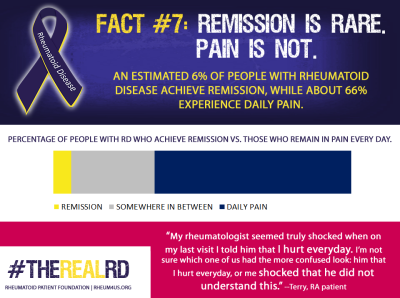 Rheumatoid Disease Fact 7