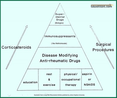 rheumatoid arthritis treatment pyramid