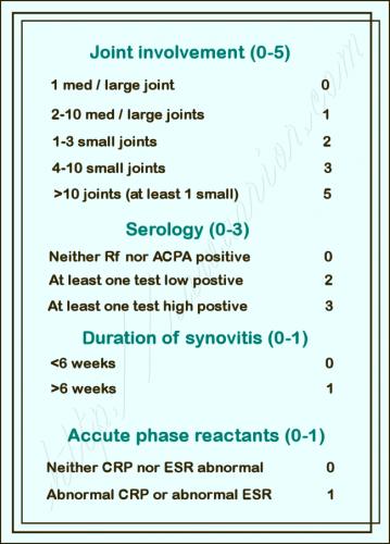 New criteria for Rheumatoid Arthritis