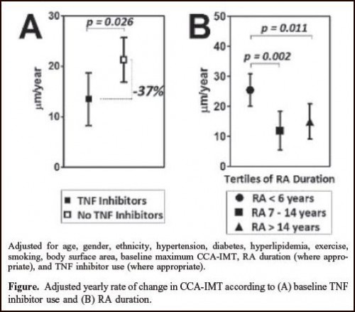 Data from heart disease abstract