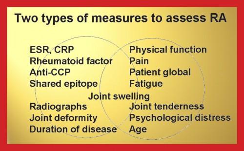 Pincus patient outcome measure diagram