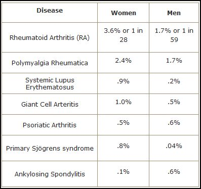 Lifetime risks of rheumatological diseases from Mayo Clinic