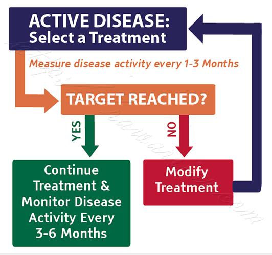 RPF treat to target diagram