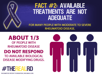 Rheumatoid Disease Fact 2
